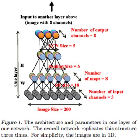 Macroeconomic Indicator Forecasting with Deep Neural Networks